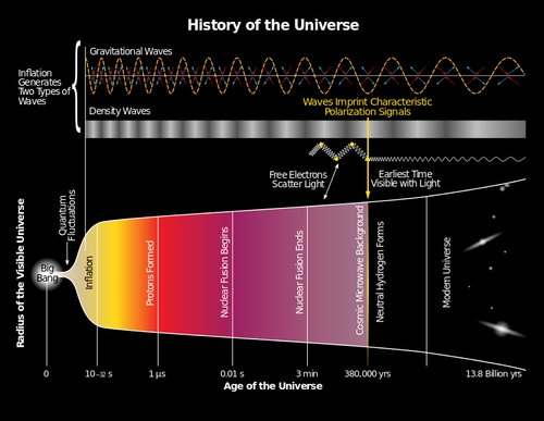 History_of_the_Universe_svg
