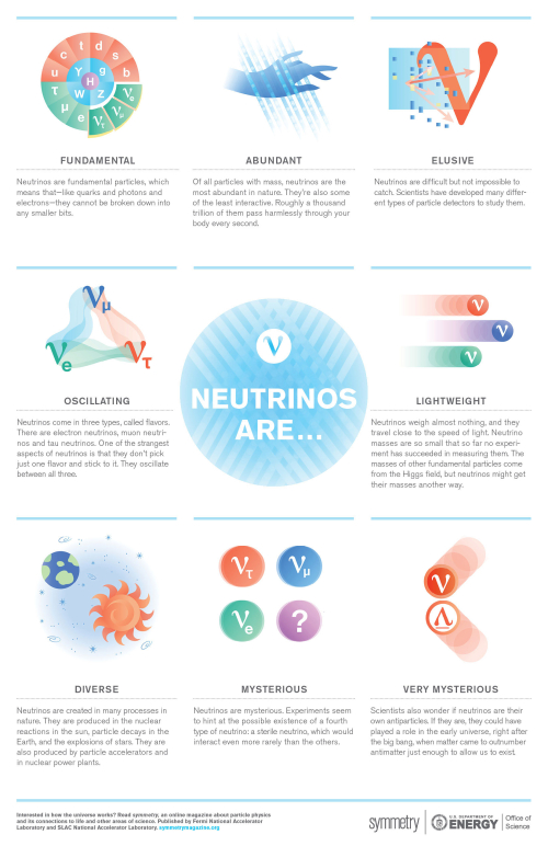NeutrinoArePoster_Final_v2-web