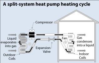 Split Heat Pump System